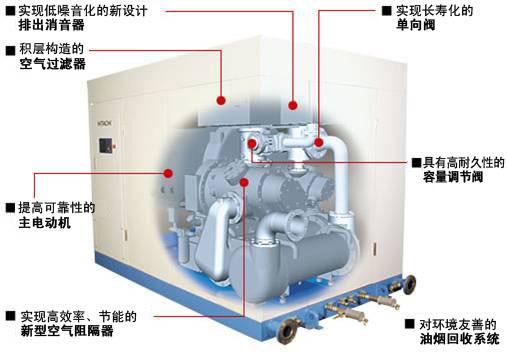 日立工业设备技术的无油螺杆压缩机